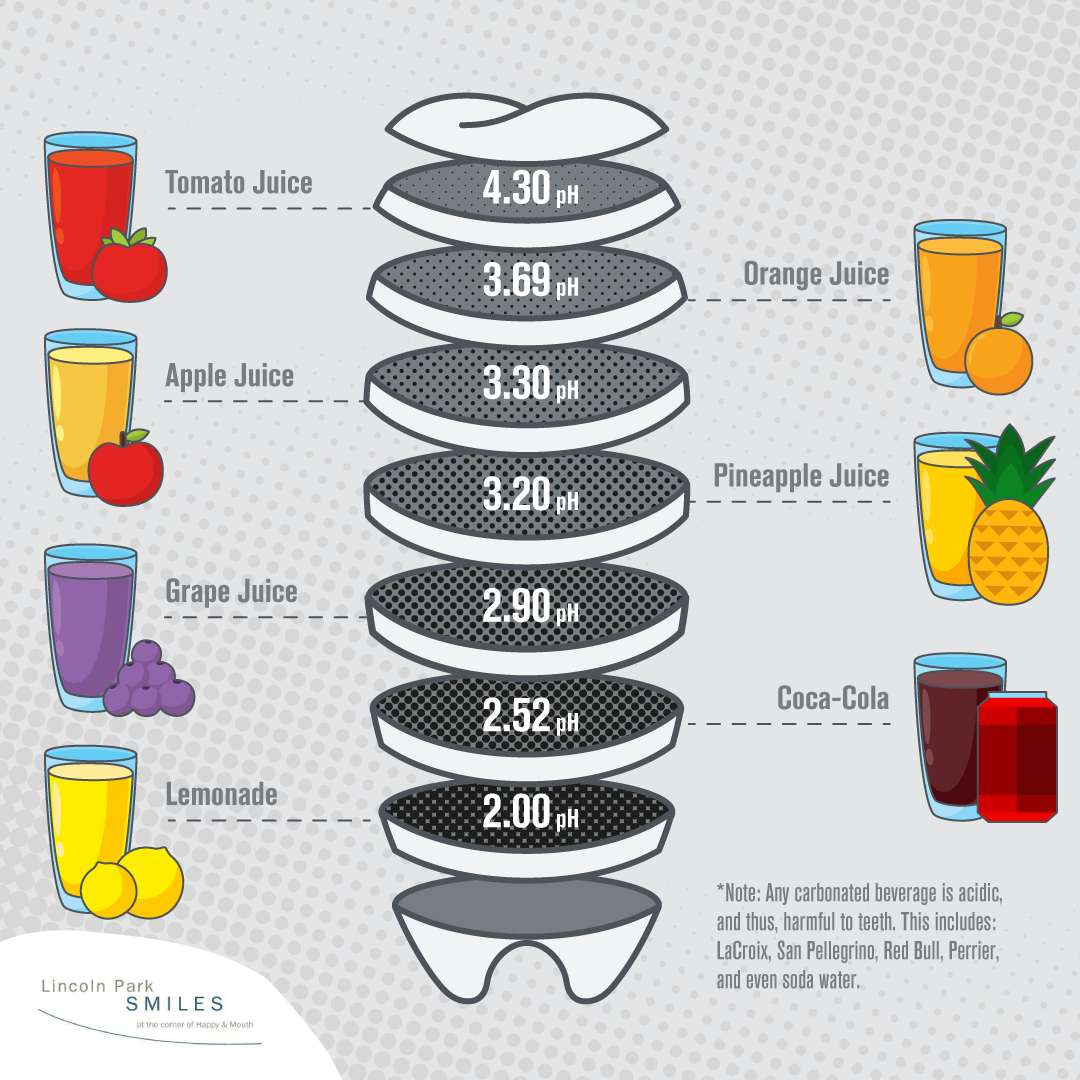 scale of acidity in common beverages for tooth decay
